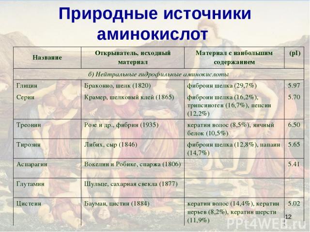 * Природные источники аминокислот Название Открыватель, исходный материал Материал с наибольшим содержанием (pI) б) Нейтральные гидрофильные аминокислоты Глицин Браконно, шелк (1820) фиброин шелка (29,7%) 5.97 Серин Крамер, шелковый клей (1865) фибр…