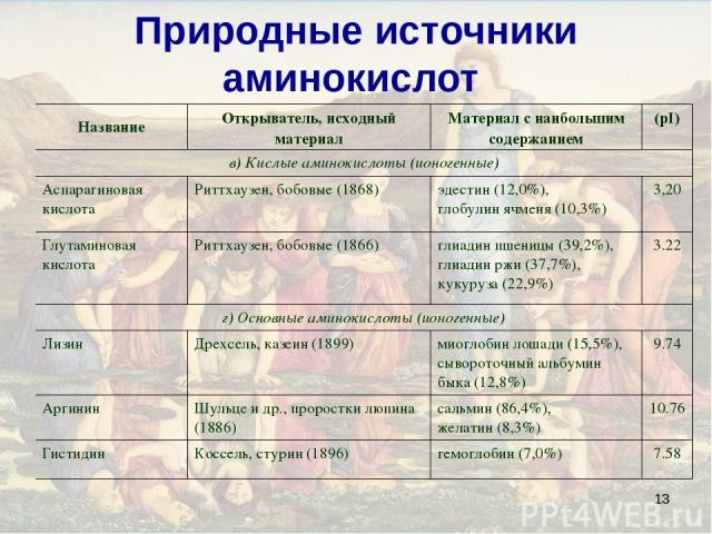 * Природные источники аминокислот Название Открыватель, исходный материал Материал с наибольшим содержанием (pI) в) Кислые аминокислоты (ионогенные) Аспарагиновая кислота Риттхаузен, бобовые (1868) эдестин (12,0%), глобулин ячменя (10,3%) 3,20 Глута…