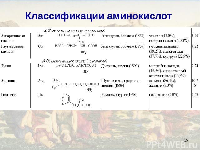 * Классификации аминокислот
