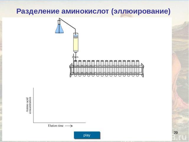 * Разделение аминокислот (эллюирование)