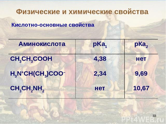* Кислотно-основные свойства Физические и химические свойства Аминокислота pKa1 рКа2 СН3СН3СООН 4,38 нет Н3N+СН(СН3)СОО– 2,34 9,69 CH3CH2NH2 нет 10,67