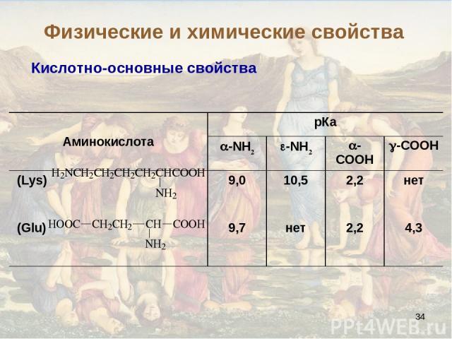 * Кислотно-основные свойства Физические и химические свойства Аминокислота рКа -NH2 -NH2 -COOH -COOH (Lys) 9,0 10,5 2,2 нет (Glu) 9,7 нет 2,2 4,3