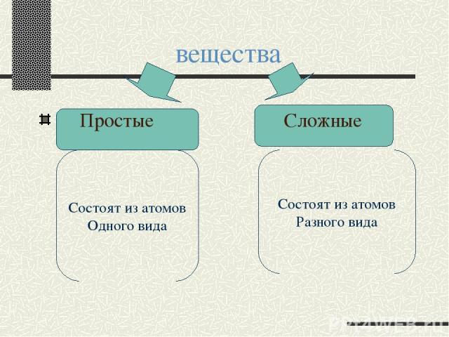 вещества Простые Сложные Состоят из атомов Одного вида Состоят из атомов Разного вида