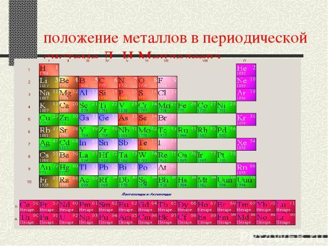 положение металлов в периодической системе Д. И.Менделеева