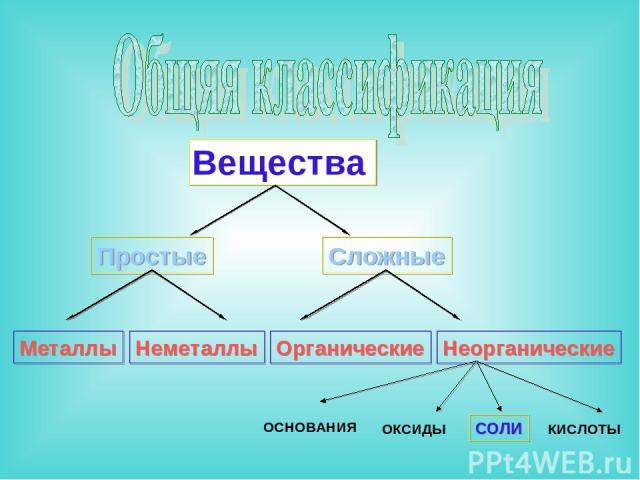 Простые Сложные Металлы Неметаллы Органические Неорганические ОСНОВАНИЯ ОКСИДЫ СОЛИ КИСЛОТЫ