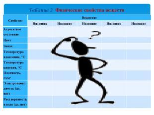 Таблица 2 Физические свойства веществ Свойство Вещество Название Название Назван