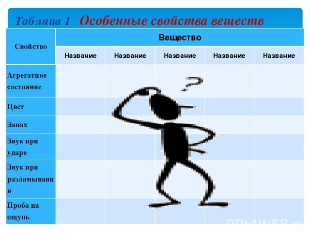 Таблица 1 Особенные свойства веществ Свойство Вещество Название Название Название Название Название Агрегатное состояние      Цвет      Запах      Звук при ударе      Звук при разламывании      Проба на ощупь