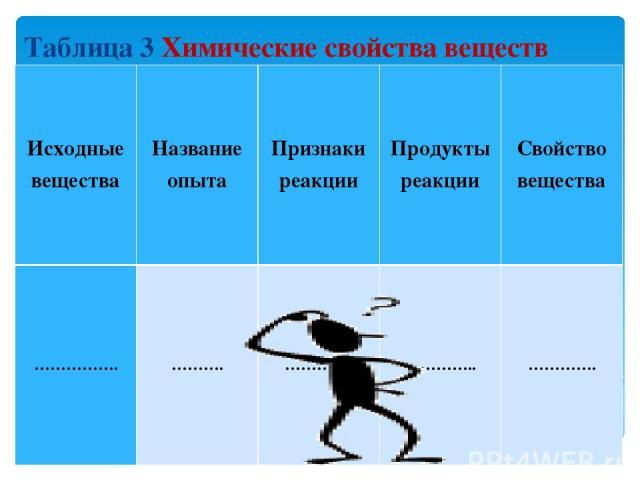 Таблица 3 Химические свойства веществ Исходные вещества Название опыта Признаки реакции Продукты реакции Свойство вещества ……………. ………. …………. ………….. ………….