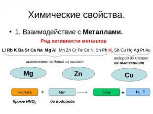 Химические свойства. 1. Взаимодействие с Металлами. Ряд активности металлов Li R