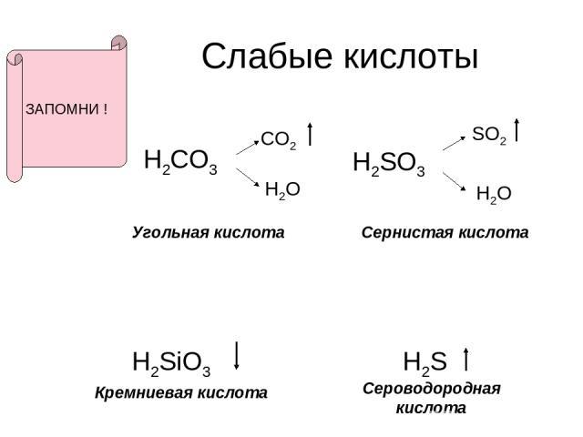 Слабые кислоты H2CO3 CO2 H2O H2SO3 SO2 H2O H2SiO3 H2S Угольная кислота Сернистая кислота Кремниевая кислота Сероводородная кислота ЗАПОМНИ !