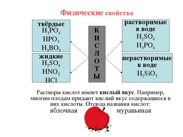 Физические свойства К И С Л О Т Ы твёрдые H3PO4 HPO3 H3BO3 жидкие H2SO4 HNO3 HCl растворимые в воде H2SO4 H3PO4 нерастворимые в воде H2SiO3 Растворы кислот имеют кислый вкус. Например, многим плодам придают кислый вкус содержащиеся в них кислоты. От…