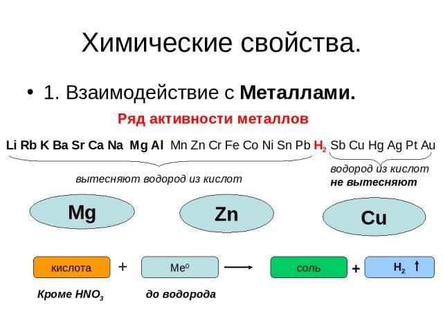 Химические свойства. 1. Взаимодействие с Металлами. Ряд активности металлов Li Rb K Ba Sr Ca Na Mg Al Mn Zn Cr Fe Co Ni Sn Pb H2 Sb Cu Hg Ag Pt Au вытесняют водород из кислот водород из кислот не вытесняют Mg Zn Сu Ме0 + кислота соль Н2 + до водород…