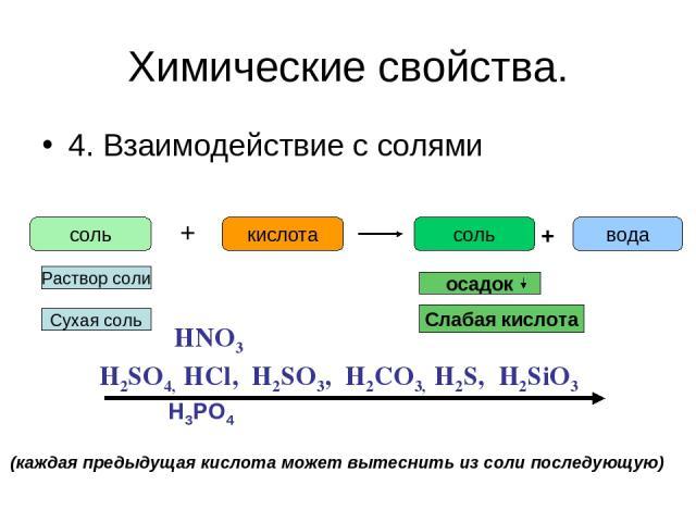 Химические свойства. 4. Взаимодействие с солями соль + кислота соль вода + H2SO4, HCl, H2SO3, H2CO3, H2S, H2SiO3 HNO3 H3PO4 (каждая предыдущая кислота может вытеснить из соли последующую) Раствор соли осадок Сухая соль Слабая кислота