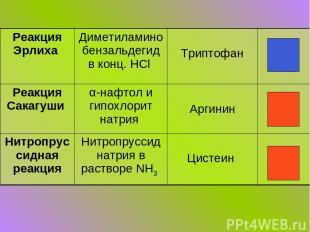Реакция Эрлиха Диметиламинобензальдегид в конц. HCl Триптофан Реакция Сакагуши α