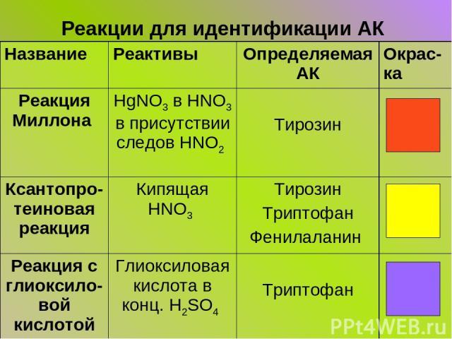 Реакции для идентификации АК Название Реактивы Определяемая АК Окрас-ка Реакция Миллона HgNO3 в HNO3 в присутствии следов HNO2 Тирозин Ксантопро-теиновая реакция Кипящая HNO3 Тирозин Триптофан Фенилаланин Реакция с глиоксило-вой кислотой Глиоксилова…