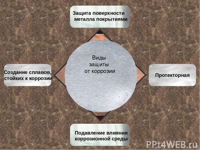 Виды защиты от коррозии Протекторная Создание сплавов, стойких к коррозии Защита поверхности металла покрытиями Подавление влияния коррозионной среды
