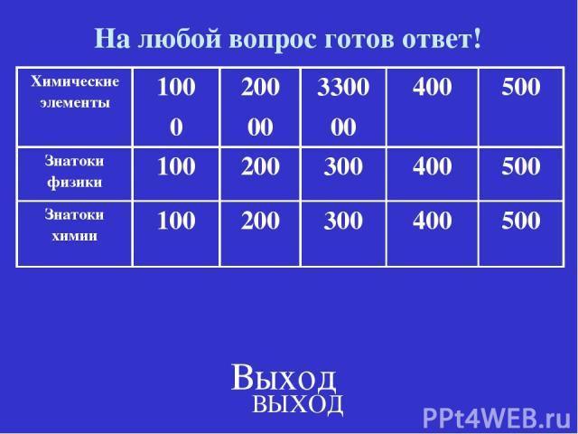 На любой вопрос готов ответ! ВЫХОД Выход Химические элементы 100 0 200 00 3300 00 400 500 Знатоки физики 100 200 300 400 500 Знатоки химии 100 200 300 400 500