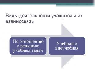 Виды деятельности учащихся и их взаимосвязь