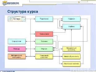 Структура курса © ООО ФИЗИКОН 2002 © ООО ФИЗИКОН 2005