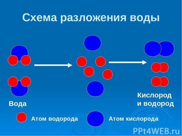 Схема разложения воды Атом водорода Атом кислорода ↯ Вода Кислород и водород