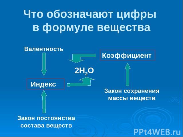 Что обозначают цифры в формуле вещества 2Н2О Коэффициент Индекс Закон сохранения массы веществ Закон постоянства состава веществ Валентность
