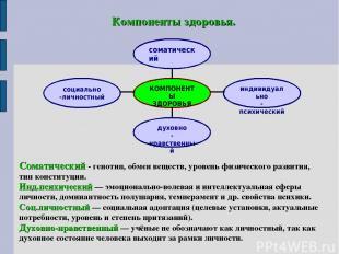 Компоненты здоровья. соматический КОМПОНЕНТЫ ЗДОРОВЬЯ духовно -нравственный соци
