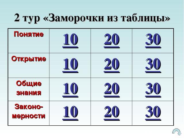 2 тур «Заморочки из таблицы» Понятие 10 20 30 Открытие 10 20 30 Общие знания 10 20 30 Законо-мерности 10 20 30