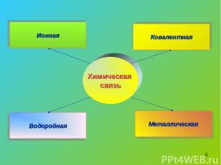 * Химическая связь Водородная Металлическая Ковалентная Ионная