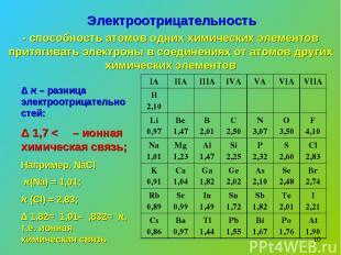 * Электроотрицательность - способность атомов одних химических элементов притяги