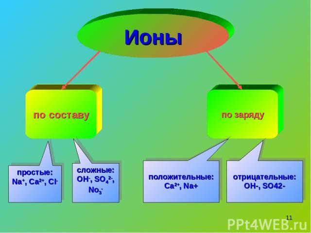 * по составу по заряду простые: Na+, Ca2+, Cl- сложные: OH-, SO42-, No3- положительные: Ca2+, Na+ Ионы отрицательные: OH-, SO42-