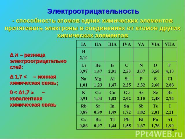 * Электроотрицательность - способность атомов одних химических элементов притягивать электроны в соединениях от атомов других химических элементов Δ א – разница электроотрицательностей: Δ א > 1,7 – ионная химическая связь; 0 < Δא < 1,7 – ковалентная…