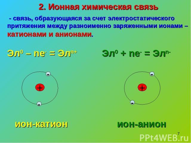 * 2. Ионная химическая связь - связь, образующаяся за счет электростатического притяжения между разноименно заряженными ионами – катионами и анионами. Эл0 – nе- = Элn+ Эл0 + nе- = Элn- + - - + - ион-катион - ион-анион