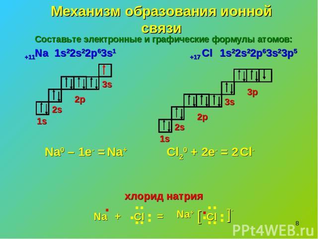 * Механизм образования ионной связи 1s22s22p63s1 1s 2s 3s 2p 1s 2s 3s 2p 3p 1s22s22p63s23p5 Na0 – 1e- = Cl20 + 2e- = 2 Na+ Cl- хлорид натрия Na . + Cl . . . . . . . = Na+ Cl . . . . . . . [ -[ . +11Na +17 Cl Составьте электронные и графические форму…