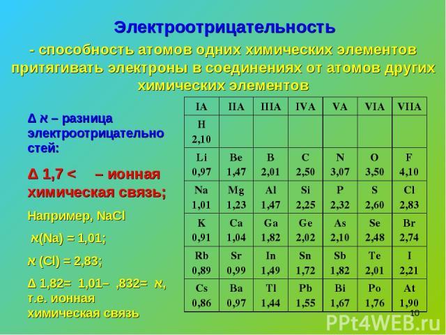 * Электроотрицательность - способность атомов одних химических элементов притягивать электроны в соединениях от атомов других химических элементов Δ א – разница электроотрицательностей: Δ א > 1,7 – ионная химическая связь; Например, NaCl א(Na) = 1,0…