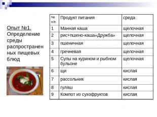Опыт №1. Определение среды распространенных пищевых блюд № п/п Продукт питания с