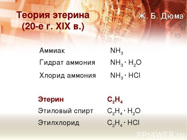 Теория этерина (20-е г. XIX в.) Аммиак NН3 Гидрат аммония NН3 · Н2О Хлорид аммония NН3 · НCl Этерин С2Н4 Этиловый спирт С2Н4 · Н2О Этилхлорид С2Н4 · НCl