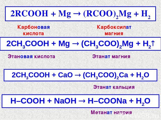 2RCOOH + Mg ® (RCOO)2Mg + H2 2СH3COOH + Mg ® (CH3COO)2Mg + H2 Карбоновая кислота Карбоксилат магния Этановая кислота Этанат магния 2СH3COOH + СaO ® (CH3COO)2Ca + H2O H–COOH + NaOH ® H–COONa + H2O Этанат кальция Метанат натрия