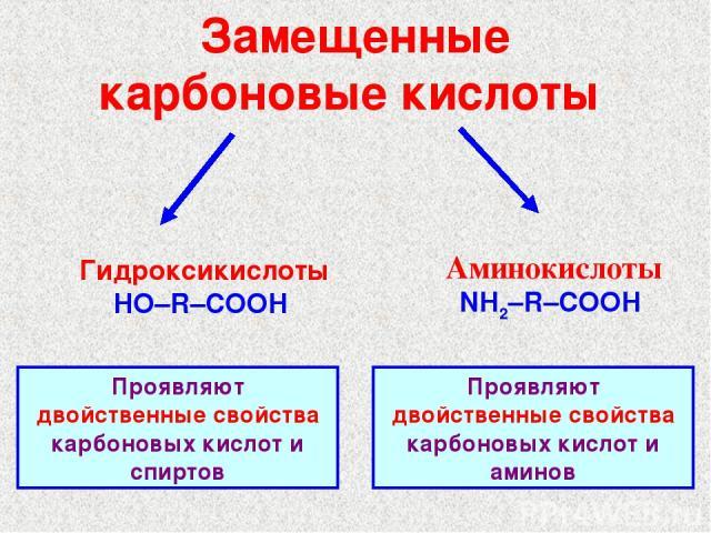 Замещенные карбоновые кислоты Гидроксикислоты HO–R–COOH Аминокислоты NH2–R–COOH Проявляют двойственные свойства карбоновых кислот и спиртов Проявляют двойственные свойства карбоновых кислот и аминов