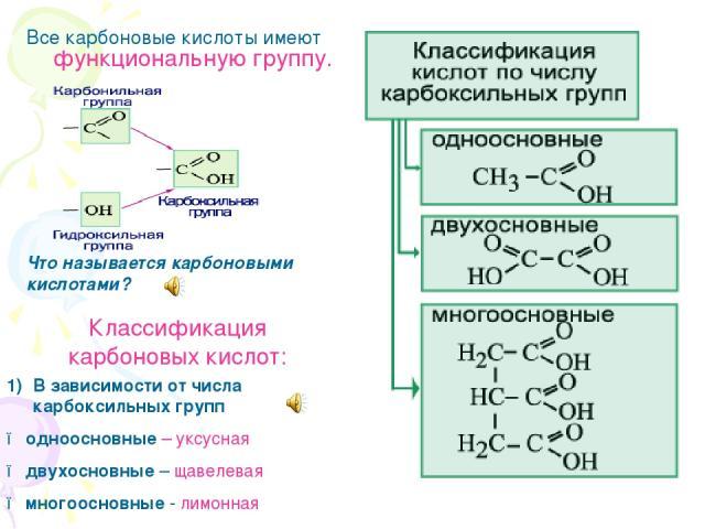 Все карбоновые кислоты имеют функциональную группу. Что называется карбоновыми кислотами? Классификация карбоновых кислот: В зависимости от числа карбоксильных групп ● одноосновные – уксусная ● двухосновные – щавелевая ● многоосновные - лимонная
