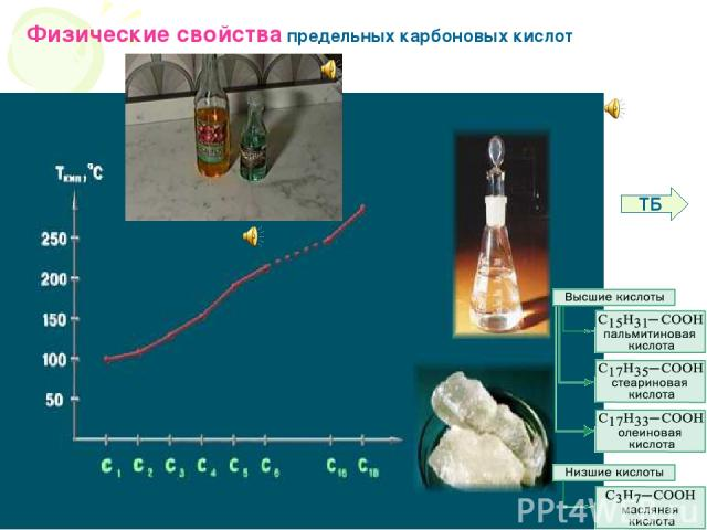 Физические свойства карбоновых кислот Физические свойства предельных карбоновых кислот ТБ