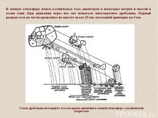 Схема дробления метеорного тела во время движения в земной атмосфере с космическ