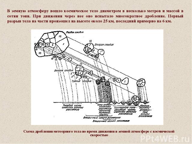 Схема дробления метеорного тела во время движения в земной атмосфере с космической скоростью В земную атмосферу вошло космическое тело диаметром в несколько метров и массой в сотни тонн. При движении через нее оно испытало многократное дробление. Пе…