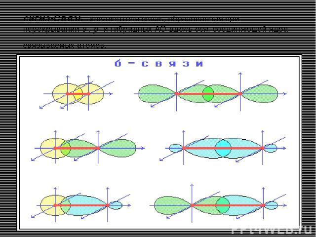 сигма-Связь - ковалентная связь, образованная при перекрывании s-, p- и гибридных АО вдоль оси, соединяющей ядра связываемых атомов.