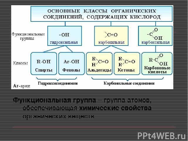 Функциональная группа – группа атомов, обеспечивающая химические свойства органических веществ