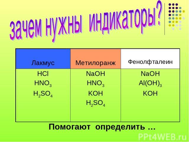 Помогают определить … Лакмус Метилоранж Фенолфталеин HCl HNO3 H2SO4 NaOH HNO3 KOH H2SO4 NaOH Al(OH)3 KOH
