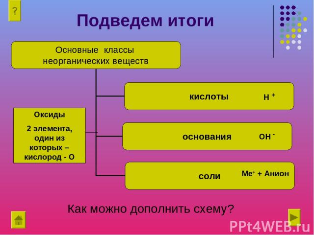 Подведем итоги Н + ОН - Ме+ + Анион Оксиды 2 элемента, один из которых – кислород - О Как можно дополнить схему?