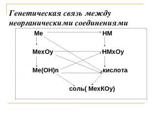 Генетическая связь между неорганическими соединениями Ме НМ МеxОy НМxОy Ме(ОН)n