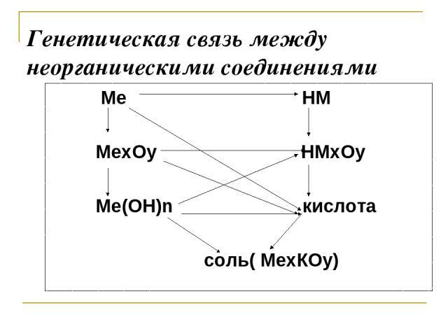 Генетическая связь между неорганическими соединениями Ме НМ МеxОy НМxОy Ме(ОН)n кислота соль( МеxКОy)