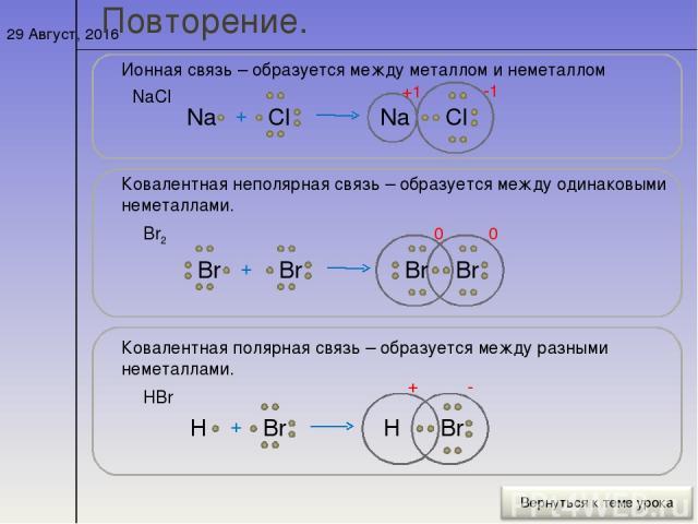 * Повторение. Ионная связь – образуется между металлом и неметаллом NaCl Na + Cl Na Cl -1 +1 Ковалентная неполярная связь – образуется между одинаковыми неметаллами. Br2 Br Br + Br 0 Br 0 Ковалентная полярная связь – образуется между разными неметал…