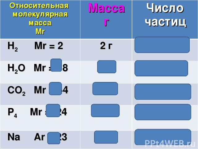 Относительная молекулярная масса Mr Масса г Число частиц H2 Mr = 2 2 г 6,02 ∙1023 H2O Mr = 18 18 г 6,02 ∙1023 CO2 Mr = 44 44 г 6,02 ∙1023 P4 Mr =124 124 г 6,02 ∙1023 Na Аr = 23 23 г 6,02 ∙1023